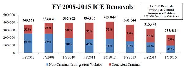 Estados Unidos Deporta A Los Inmigrantes En ¡Jets Privados! Los Contribuyentes Gastan $300,000 Cada Día Para Devolverlos A Sus Países De Origen