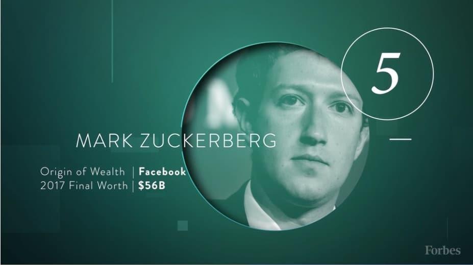 Lista de billonarios de Forbes: Mark Zuckerberg