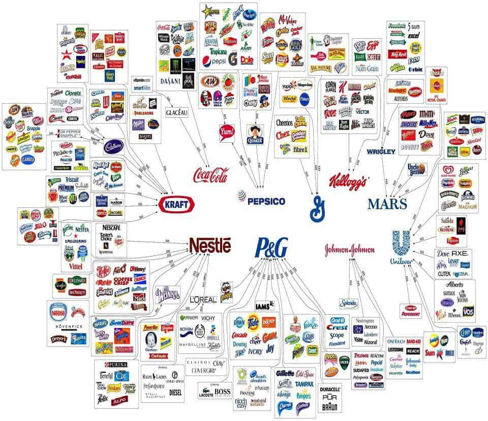 ¿Sabías que estas 10 compañías controlan casi todo lo que usted compra?