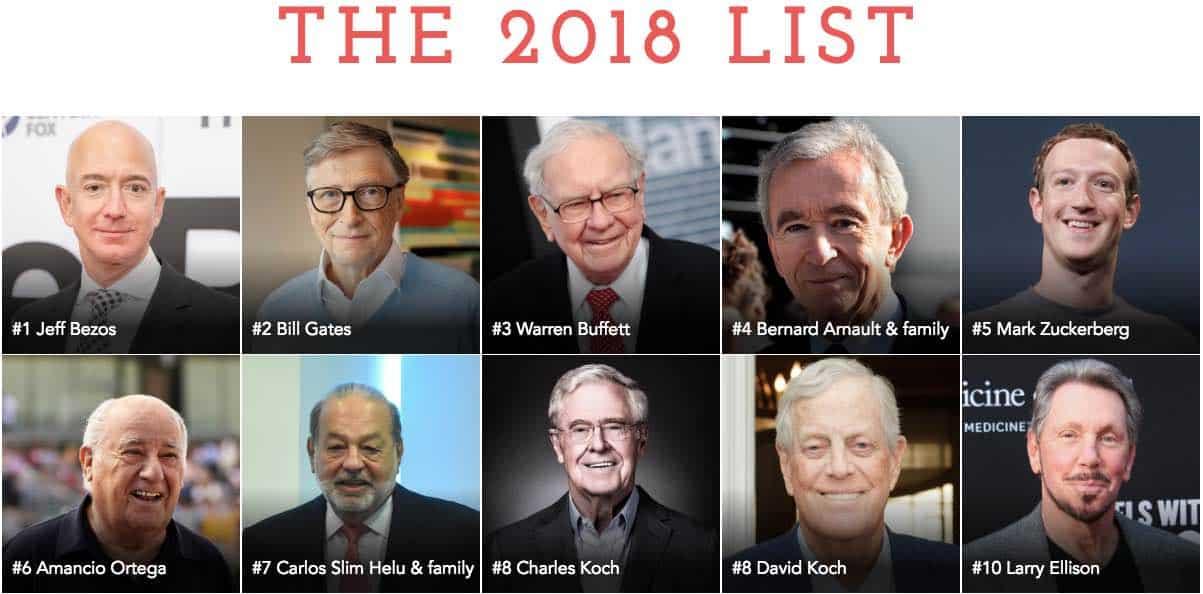 Top 10 de los hombres más rico del mundo