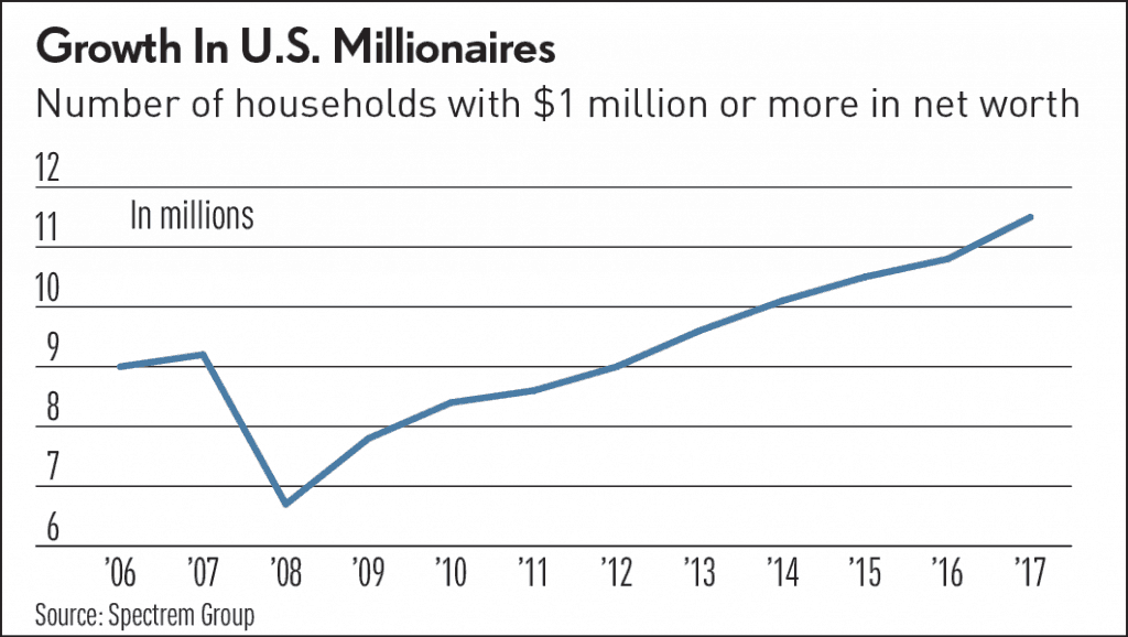 Gráfico de millonarios