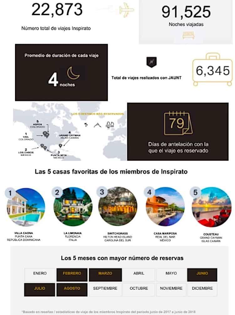 Turismo como socio de Inspirato