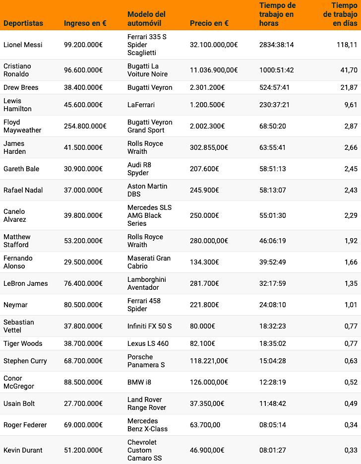 Gráfico: Estos deportistas trabajan menos para costear sus automóviles