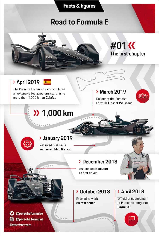Infografías: 'Road to Formula E' (El Camino a la Fórmula E).