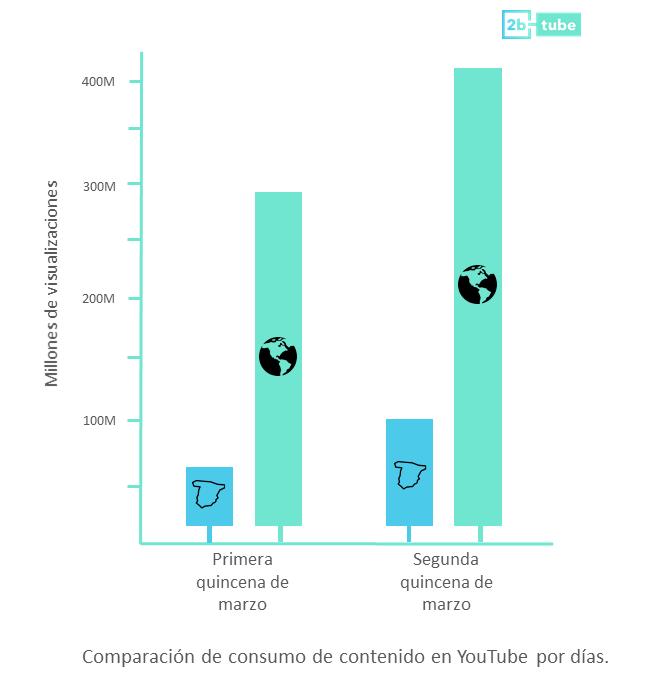El consumo de vídeo en YouTube aumenta un 55% durante el confinamiento, según un estudio de 2btube
