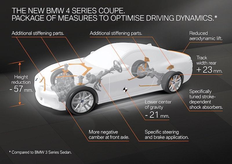 Las proporciones, la aerodinámica y la distribución del peso del automóvil de dos puertas proporcionan la base ideal para una configuración del chasis centrada infaliblemente en un rendimiento dinámico.