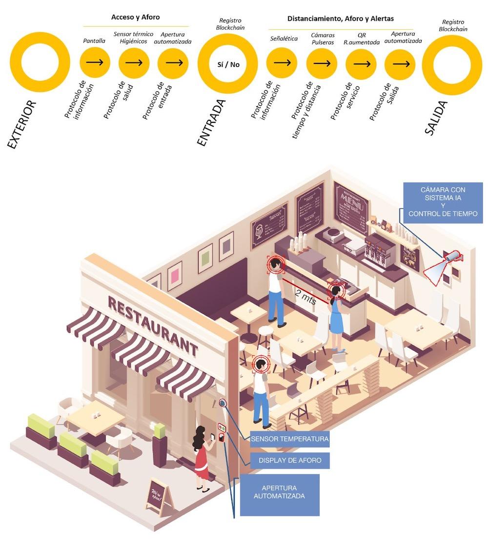 La iniciativa Open, de Akaven Ventures, cuenta con empresas dedicadas al control de acceso por temperatura, aforo y más.