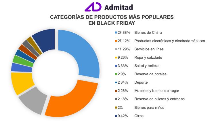 Black Friday y el marketing de afiliados en España