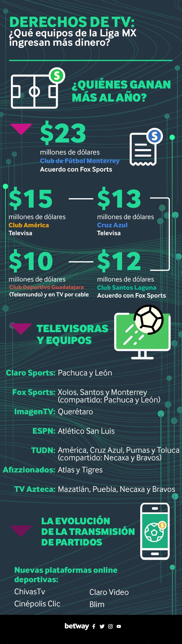 Liga Mx, precursora de exclusividad en servicios de streaming
