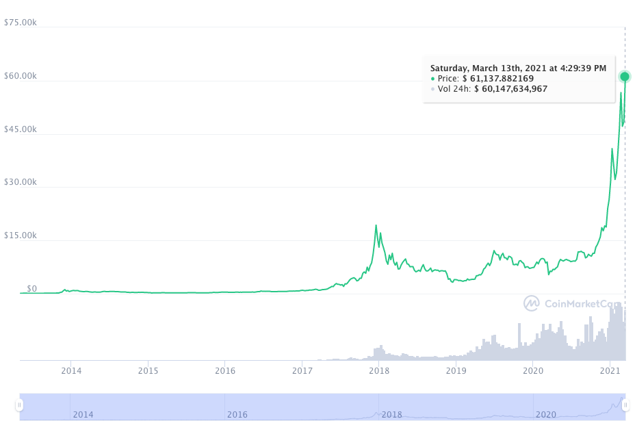 Bitcoin supera los 60.000 dólares por primera vez