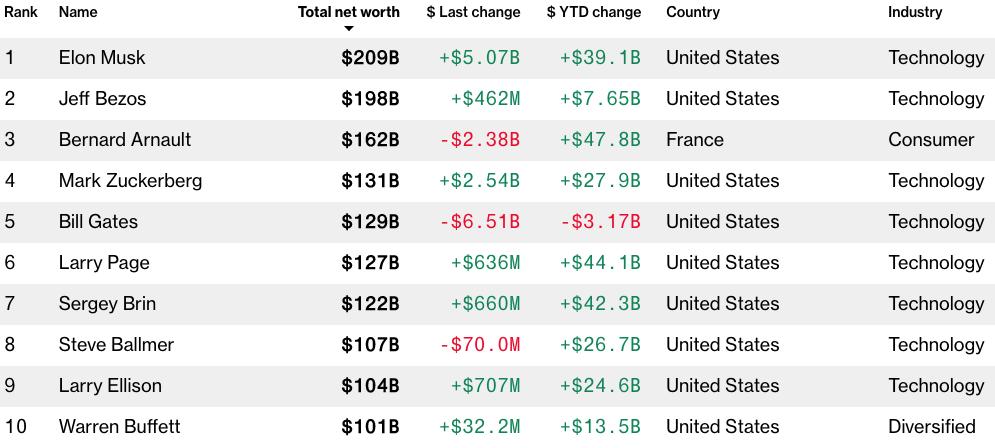 Las 10 personas más ricas del mundo - Bloomberg