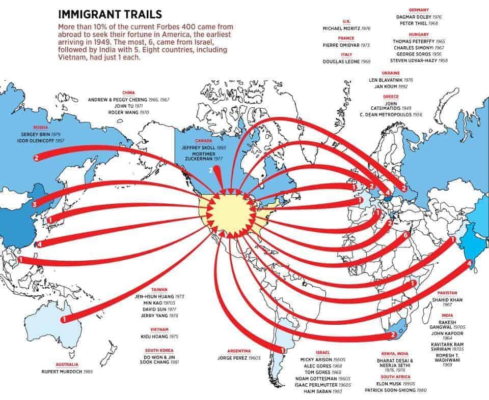 Multimillonarios inmigrantes
